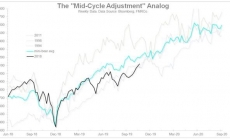 It's probable a US economy is not 'late cycle' though rather only recharging