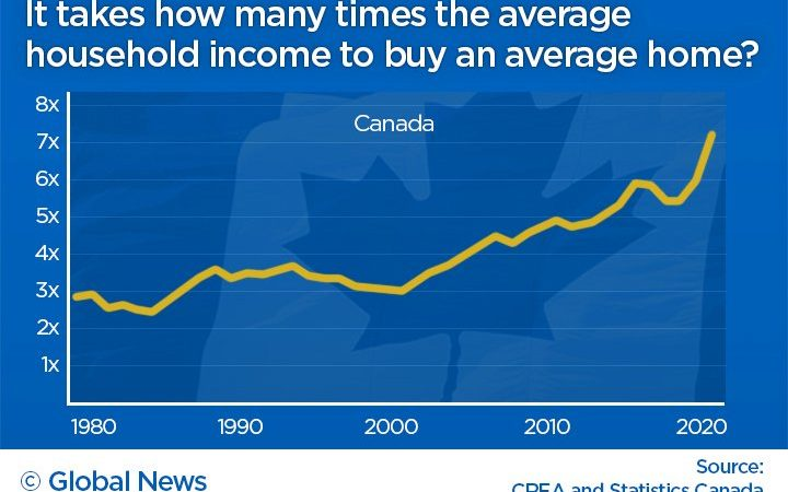 Here's how home prices compare to incomes across Canada No ratings yet.