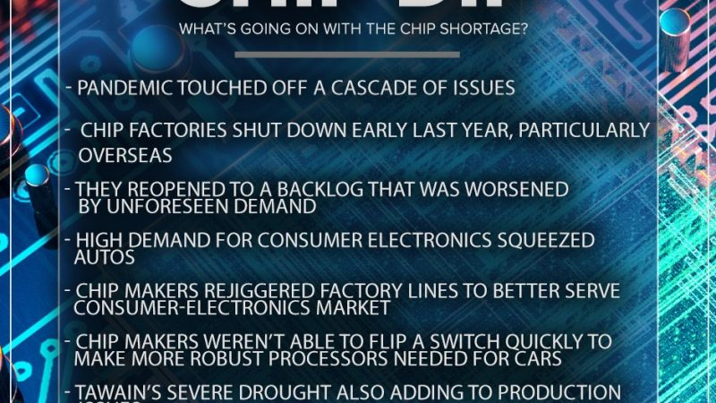 Auto dealers struggle with chip shortage No ratings yet.